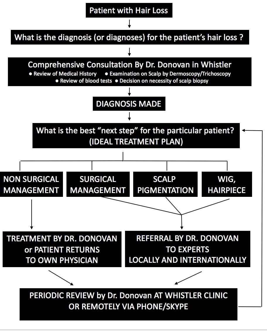clinic-model