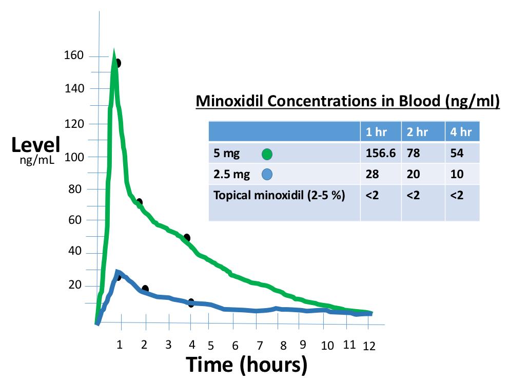 oral-minoxidil