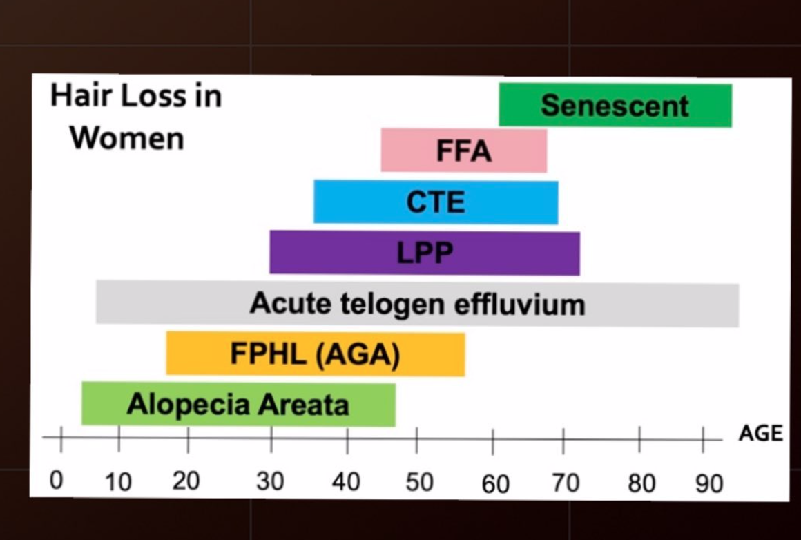 Diagram showing the typical age at which patients first receive their diagnosis. There are generalizations rather than rules.