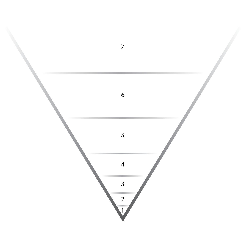 "Figure 2. ""V"" Diagram    1. Awake Mind   2. Active Memory   3. Personal Unconscious   4. Cultural Unconscious    5. Human Unconscious   6. Collective Unconscious   7. God Consciousness"