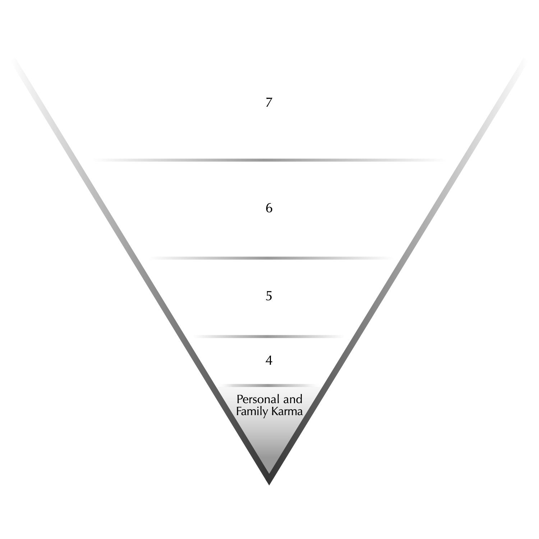 Figure 8. Stage One Karma