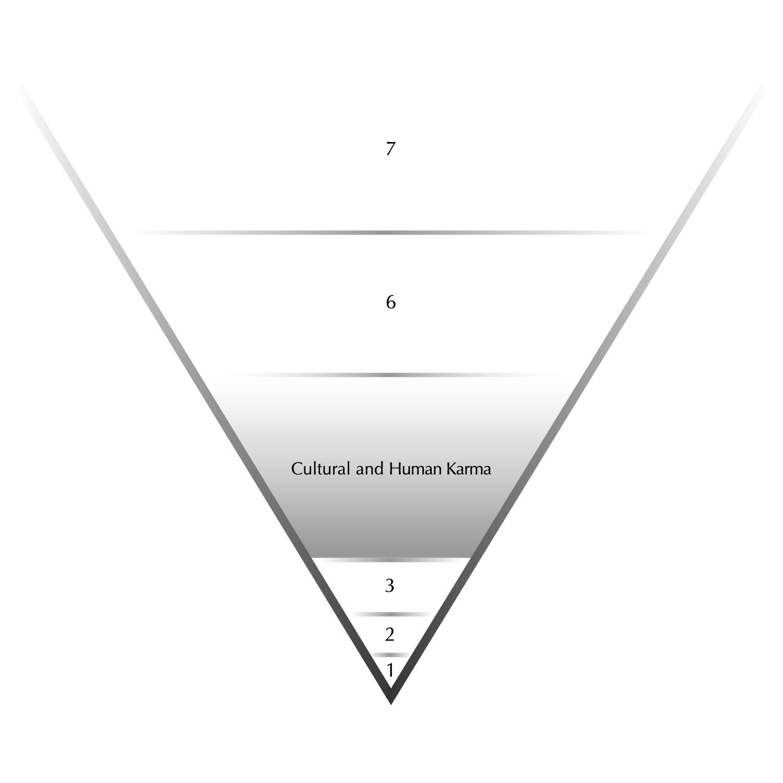 Figure 9.State Two Karma