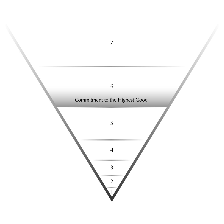 Figure 10. Stage Three Karma, Level One