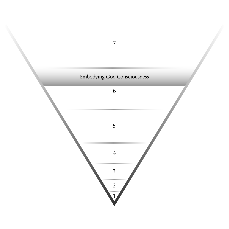 Figure 11. Stage Three Karma, Level Two