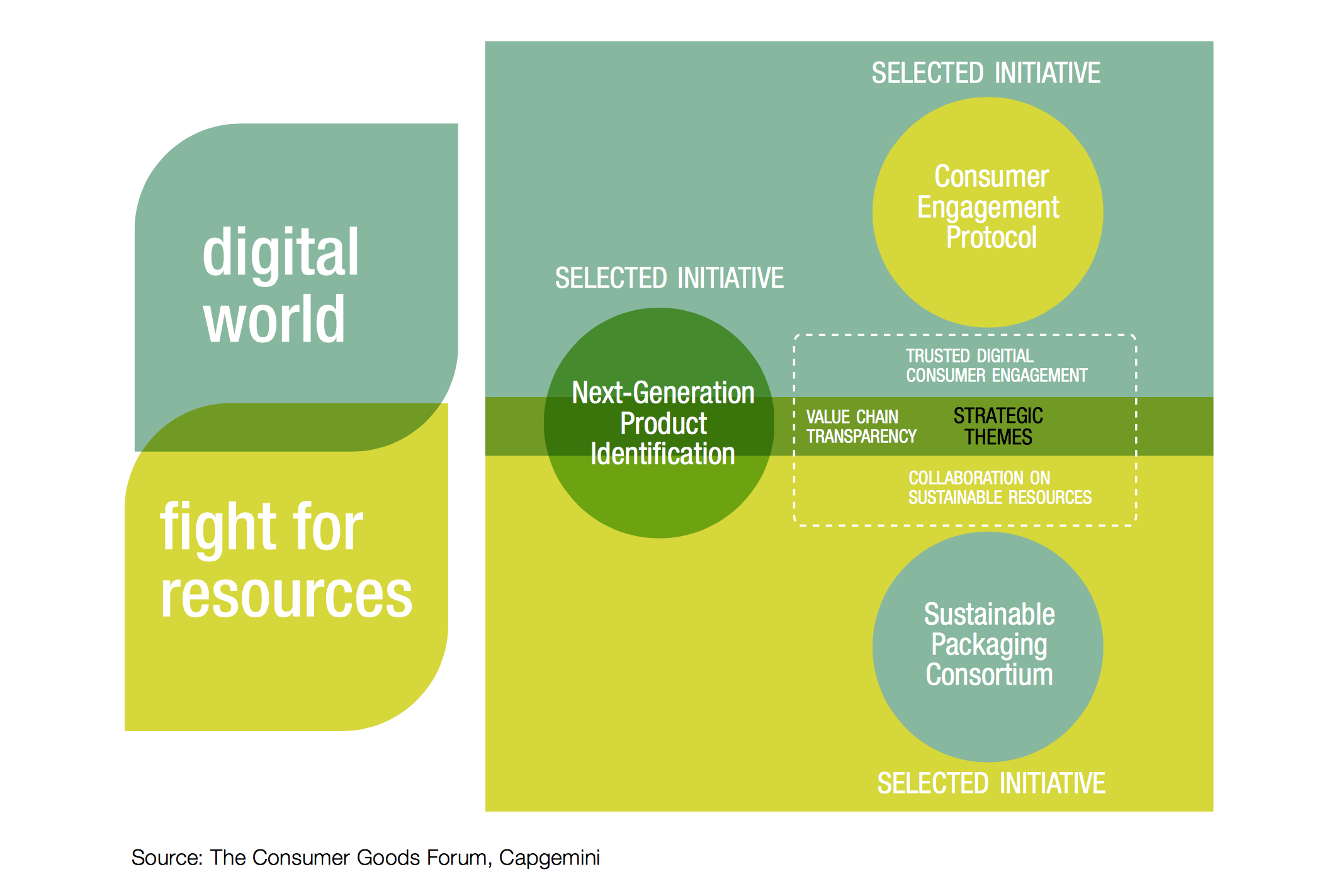 Digital World Fight for resources Retail LAM.png