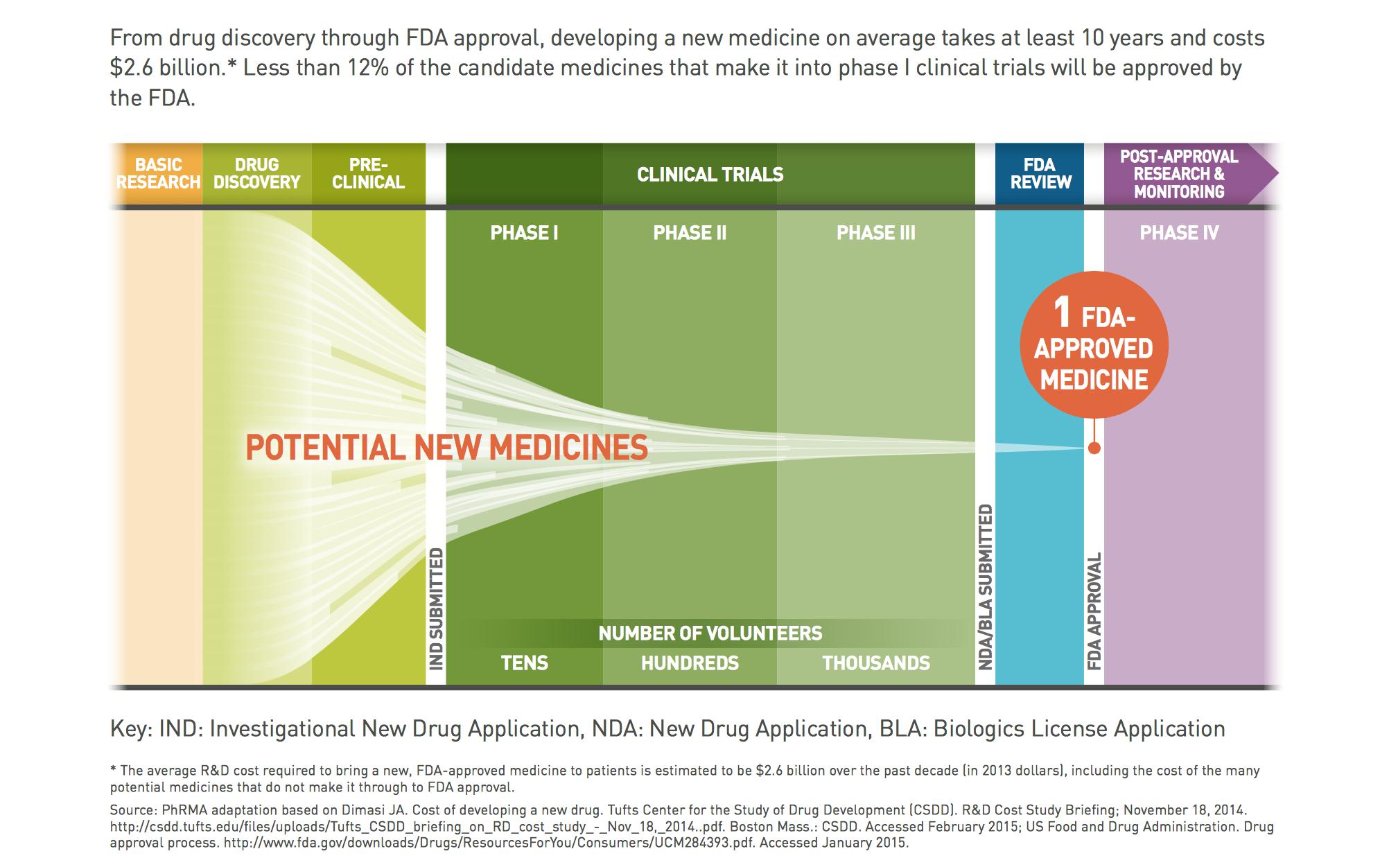 Pharma R&D Process LAM.png