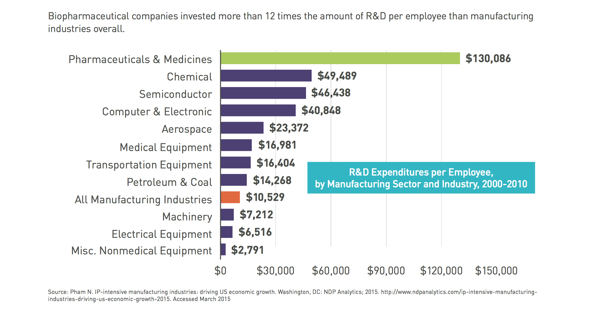 R&D Investments Pharma LAM.png