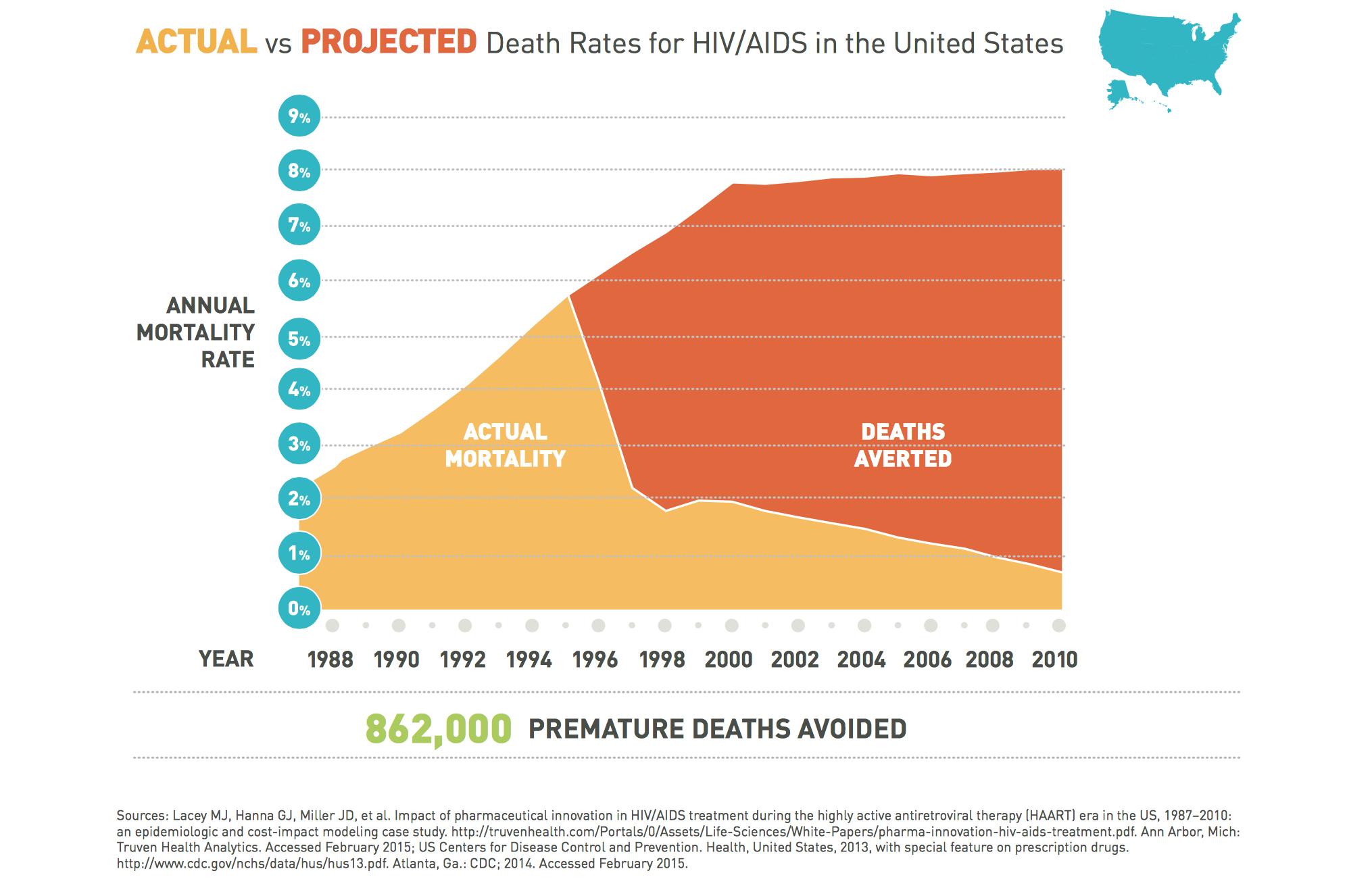 Death rates HIV Pharma LAM.png