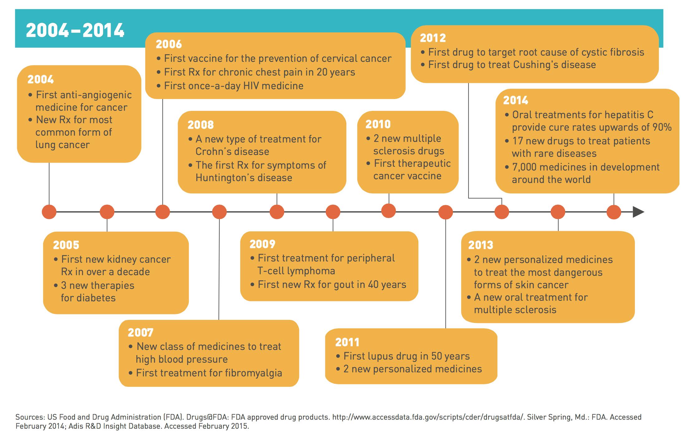 Decade of advances pharma LAM.png