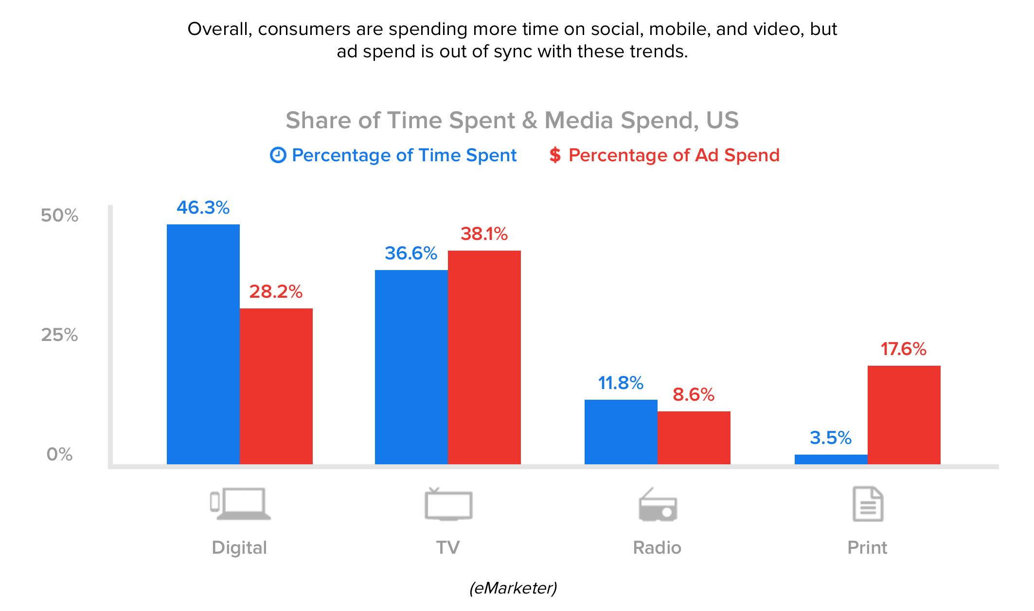 Ad Spending Media LAM.png