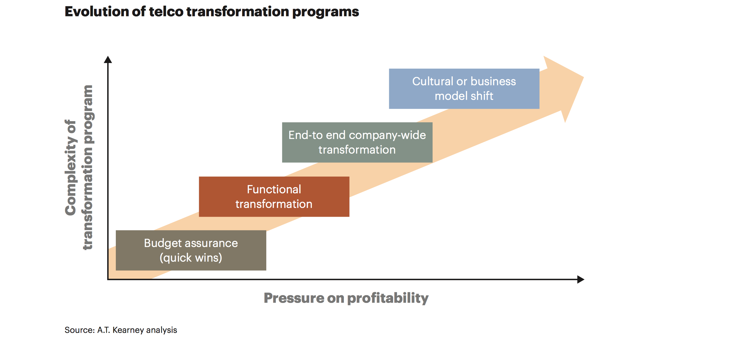 Evolution of Telco Transformation LAM.png