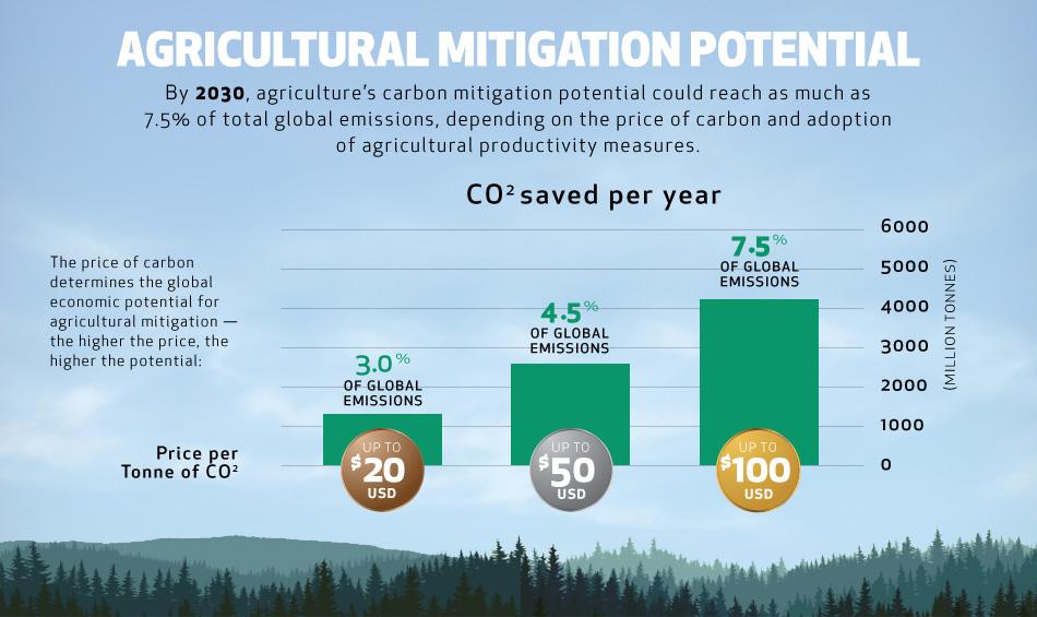 mitigation-potential.jpg