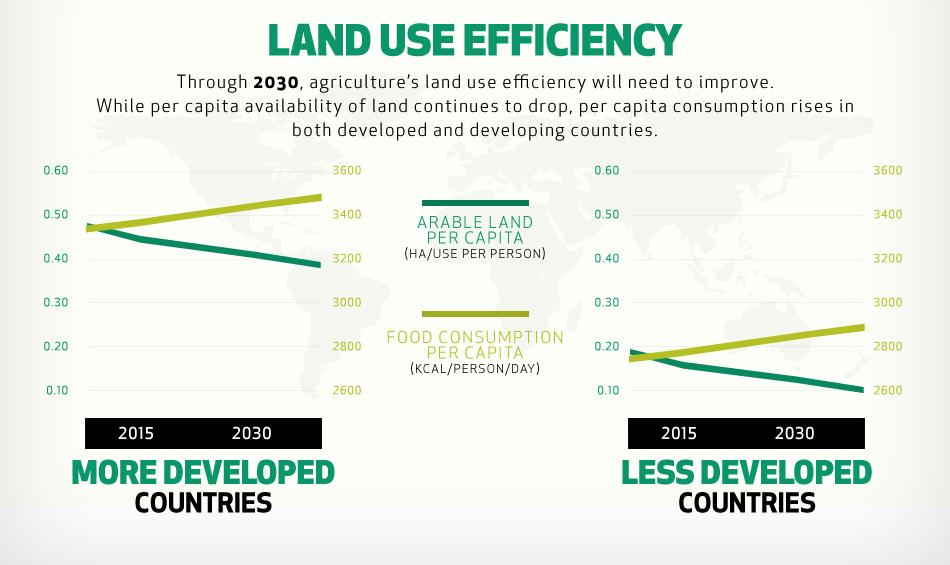land-use-efficiency.jpg