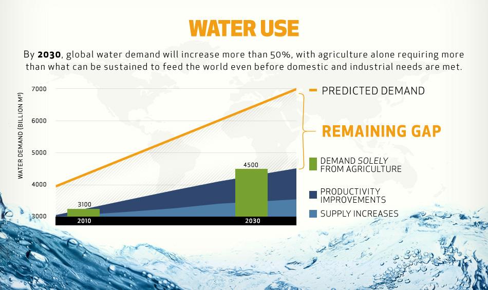 water-use.jpg