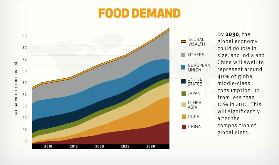 food-demand.jpg