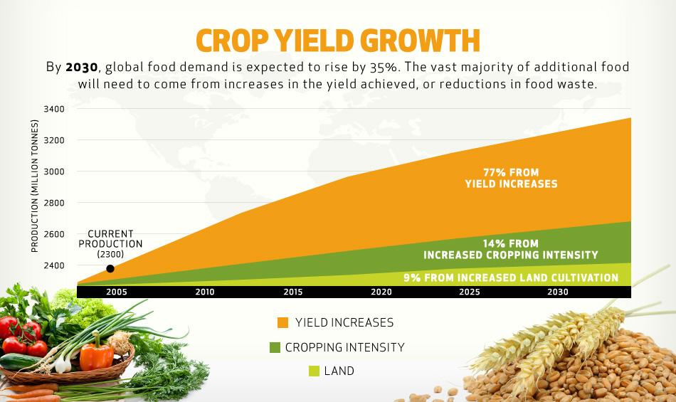 crop-yield-growth.jpg