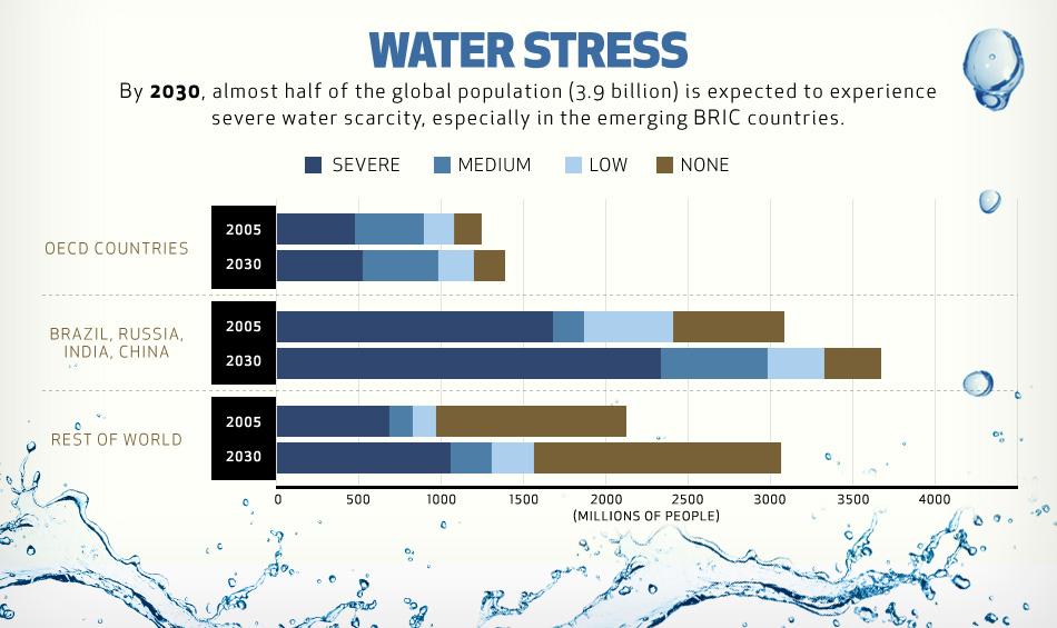 water-stress.jpg