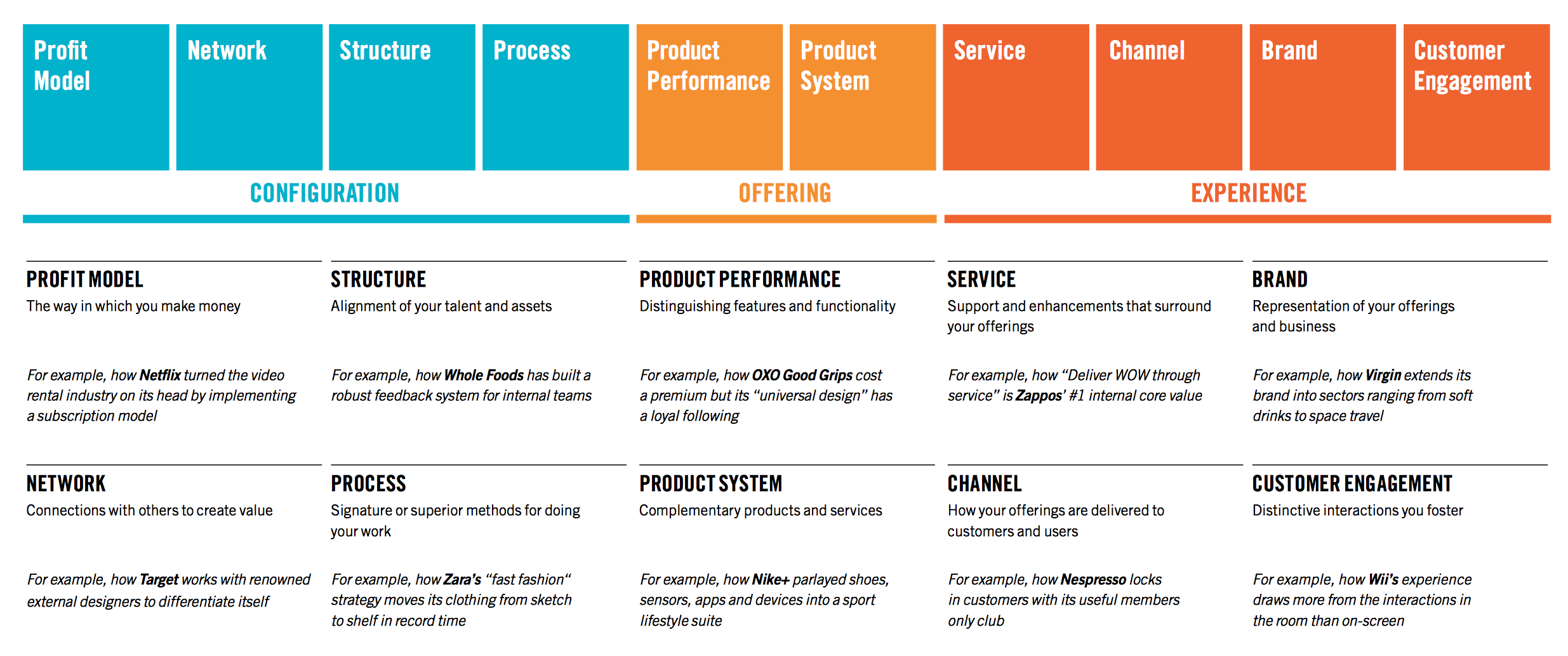 Basic Types of Innovation