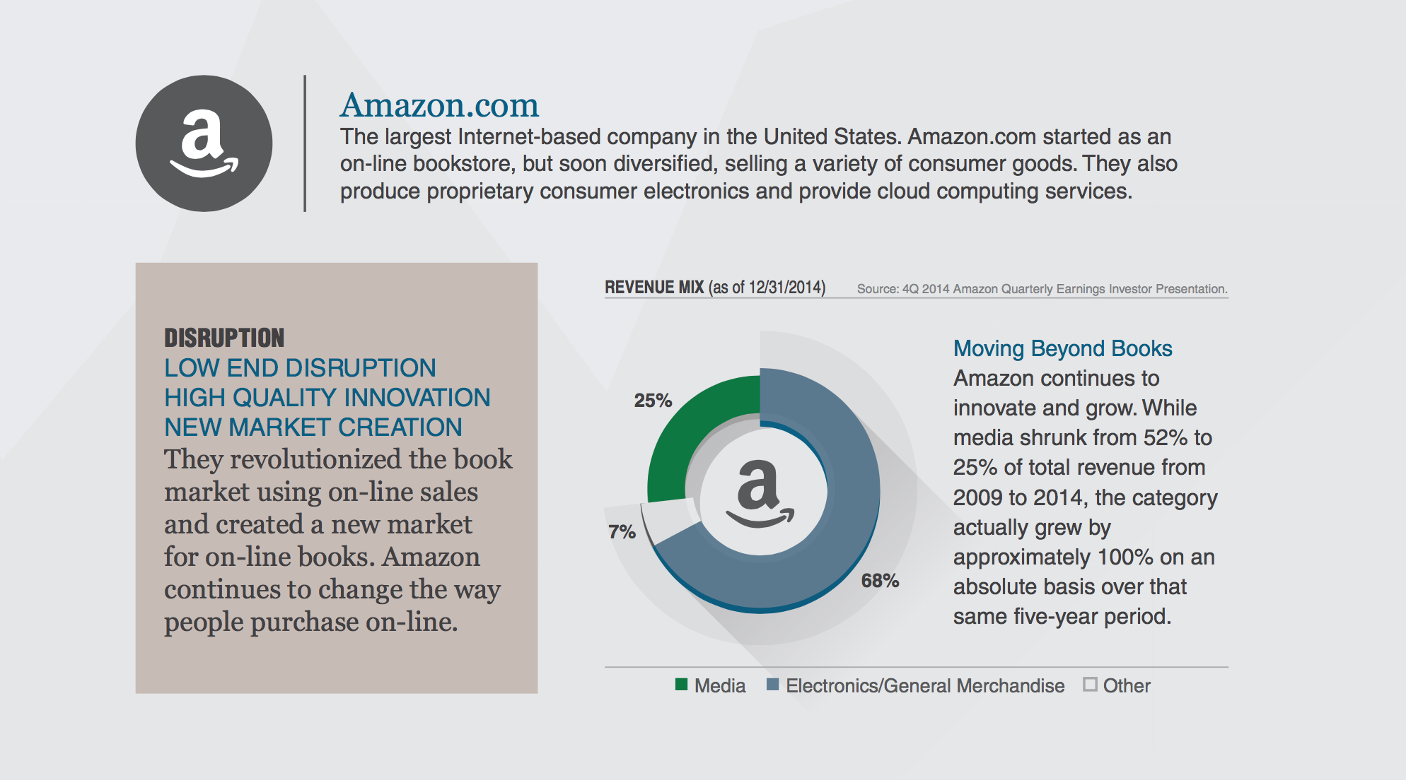 Amazon Disruptive Innovation LAM.png