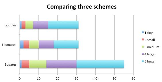 Comparing three schemes