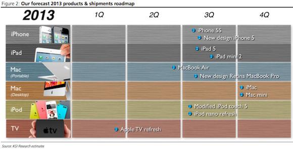 image kuo_2013_apple_roadmap
