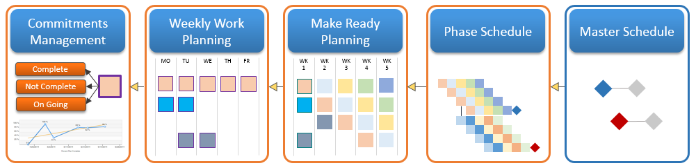 The Last Planner(R) System Phases Supported by vPlanner