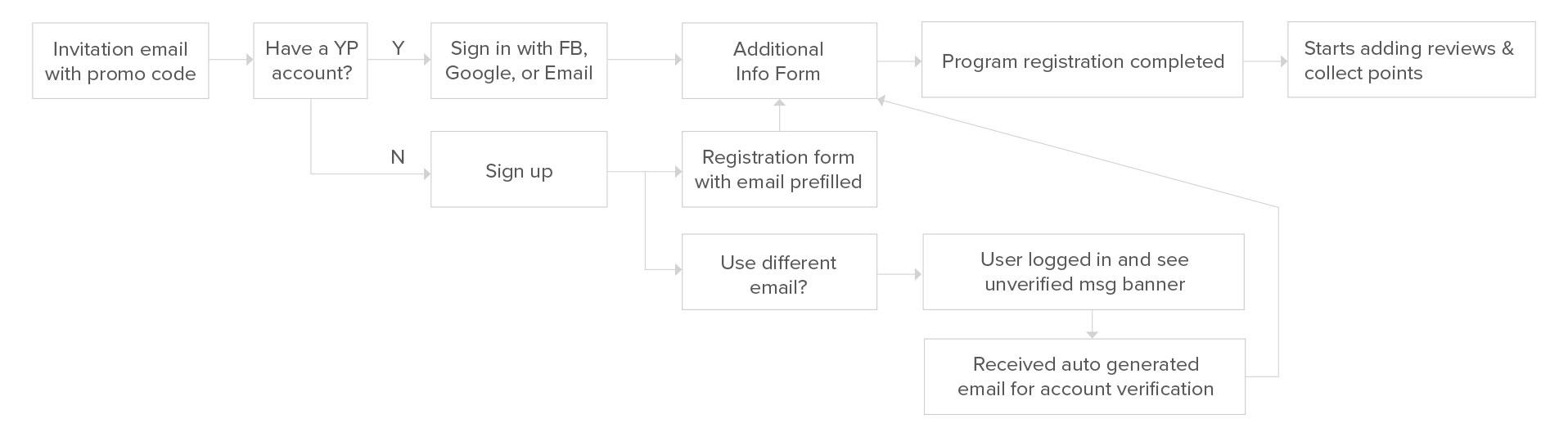Userflow.jpg