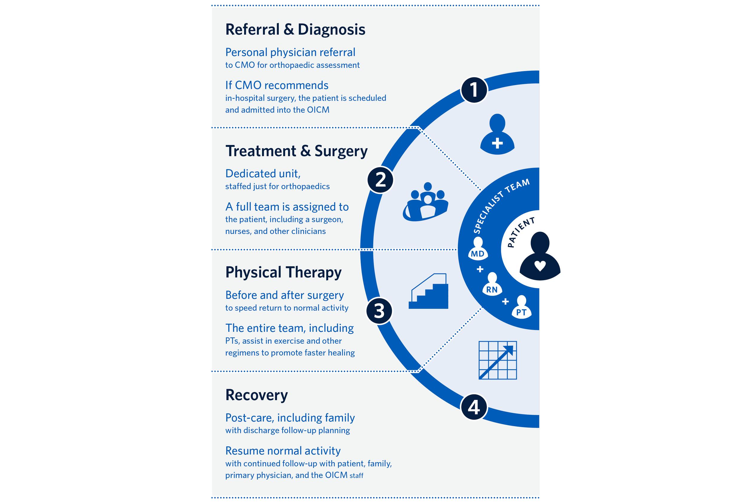 Core Connect Care