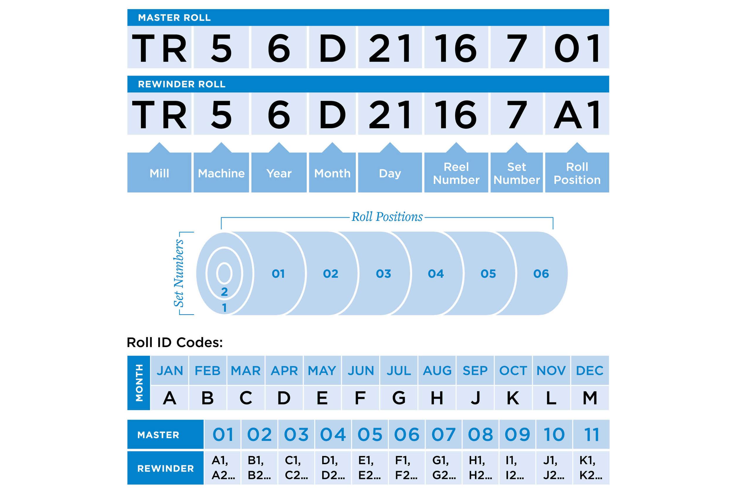 Roll Rewinder Chart