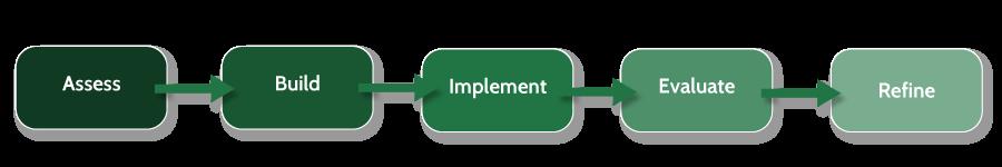 program-development.png
