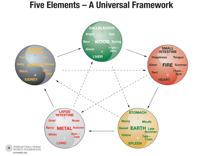 Five Element Chart With Permission from TCMWORLD.ORG