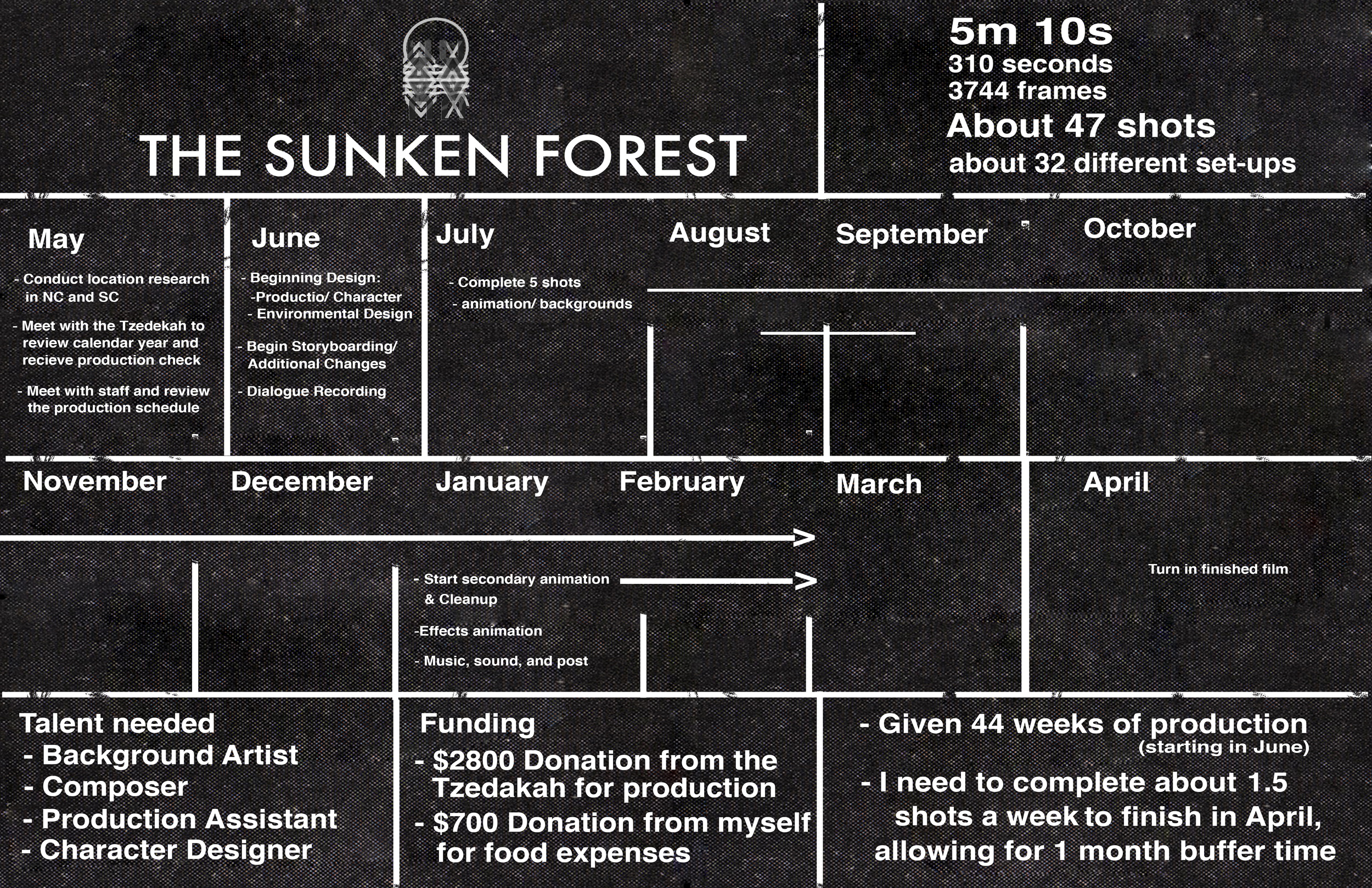 Senior Thesis Pitch for Short Film The Sunken Forest. I included the video below to showcase that what I was pitching to do through Rapid Prototype could be done on a small budget with the help from the Rapid Prototype LAB over on the SF Campus.