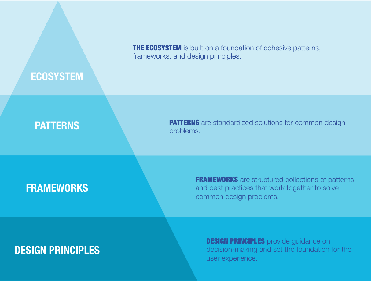 The foundation of the design system.