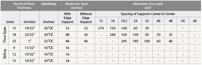 ARAUCO PLYWOOD - SPAN RATING CHART