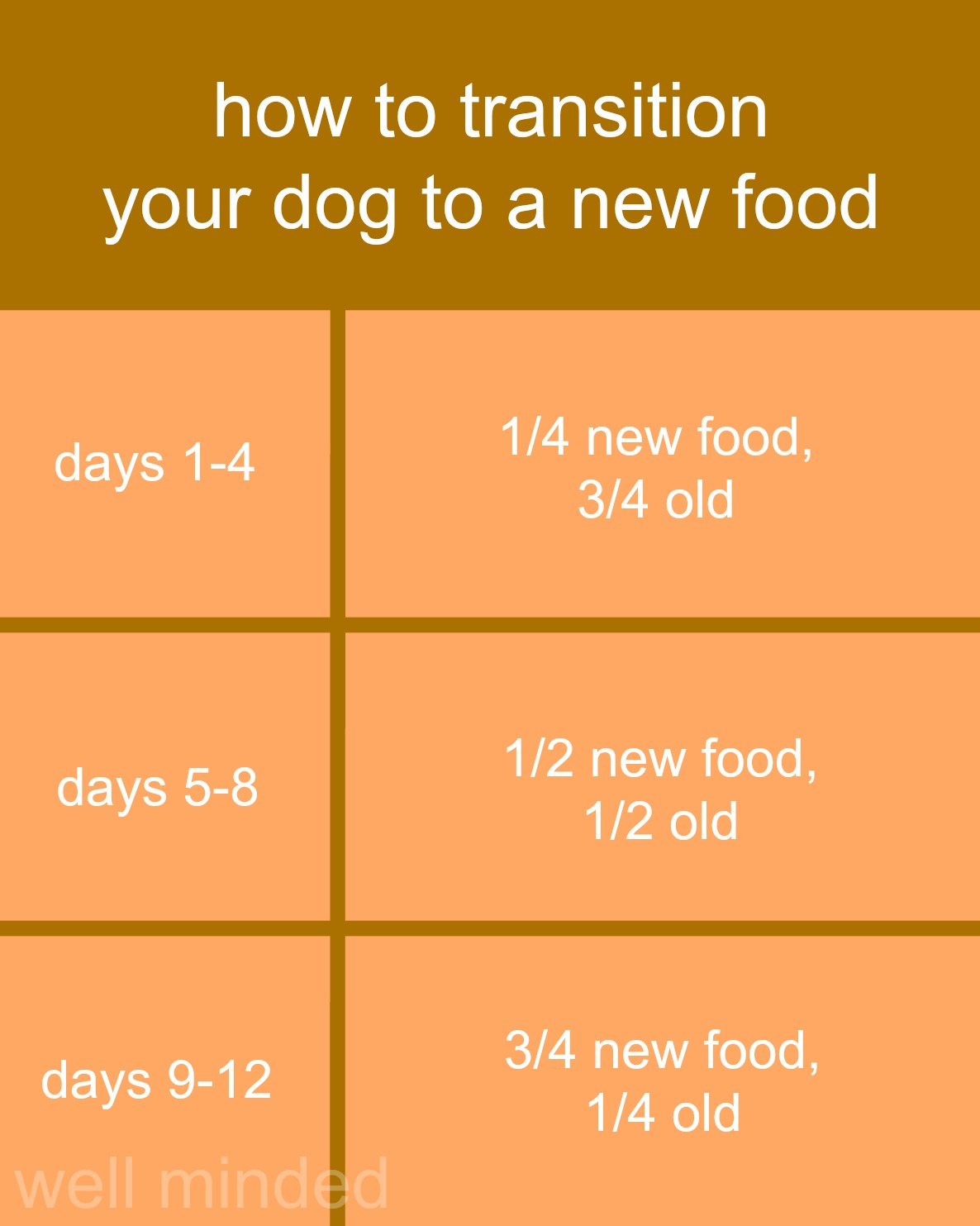 How to Transition Your Pet to a New Food Chart. wellmindedpets.com