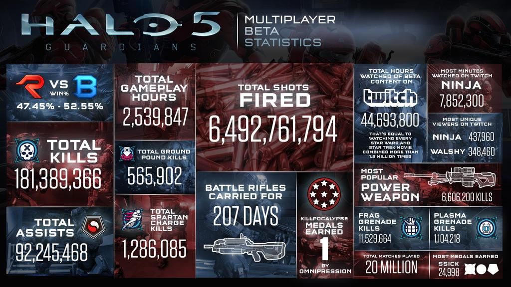 Halo 5: Guardians Beta Infograph