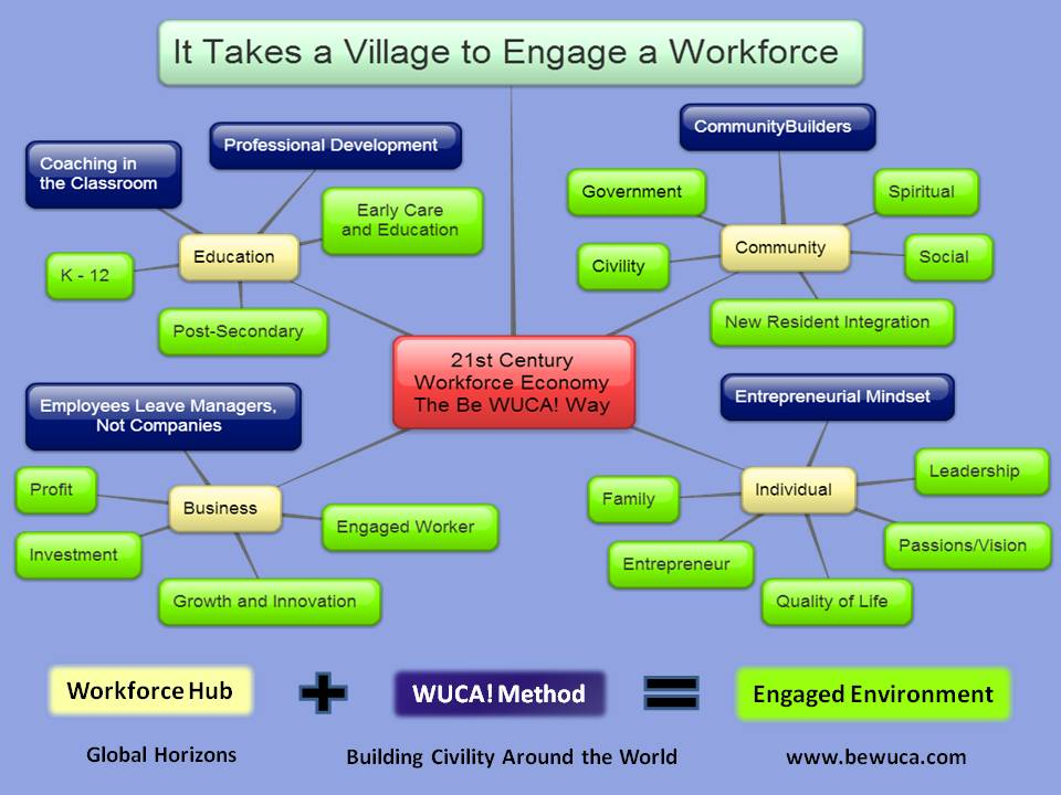 It Takes a Village to Engage a Workforce.jpg