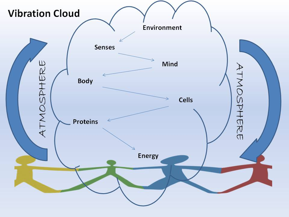 Vibration Cloud
