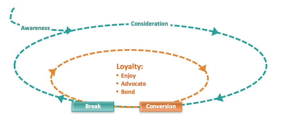"The brand loop was first proposed by McKinsey & Company in the Harvard Business Review in 2010. I've modified it for public relations by adding ""Awareness"" and the possibility of a break-up."