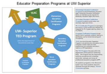 Click to enlarge this EPP/TEAC organization graphic