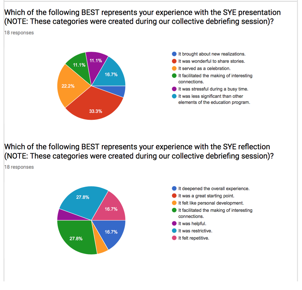 Click here to read SYE research data