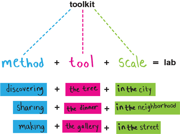 toolkit-structure
