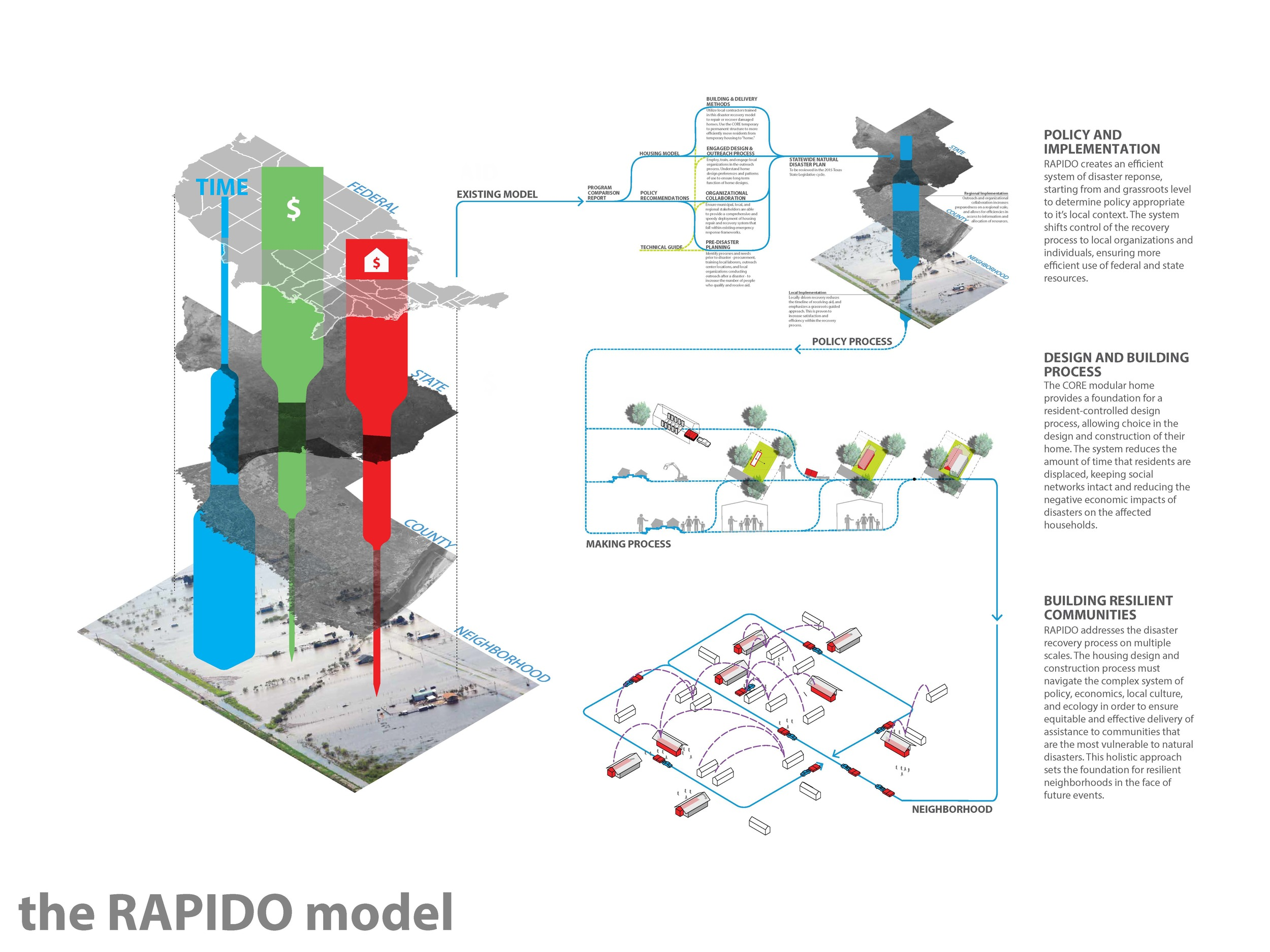 09_The RAPIDO Model.jpg