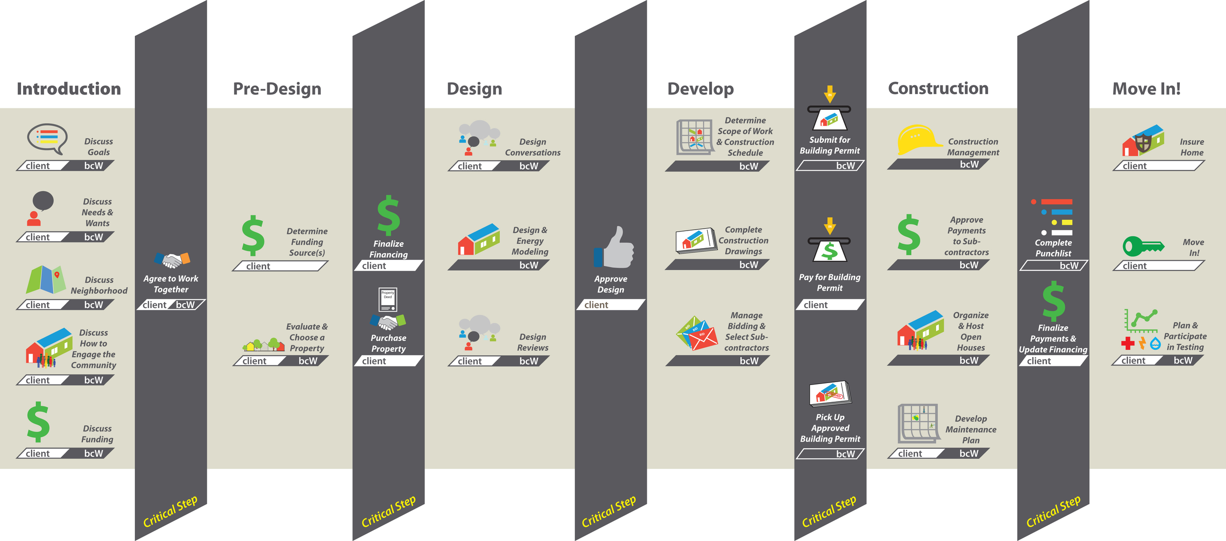 Infographic that demonstrates the design process.
