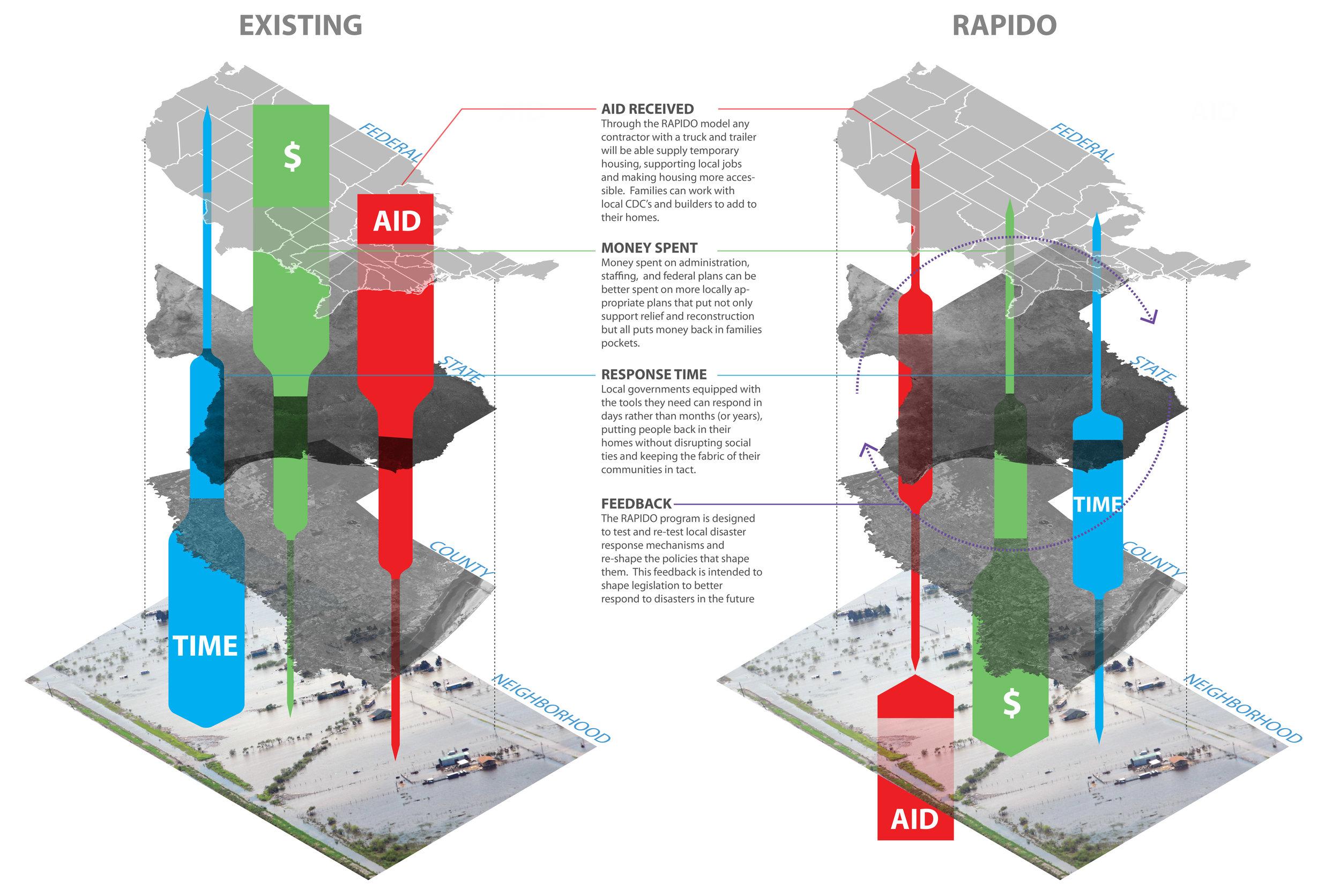 Rapido-system-model.jpg