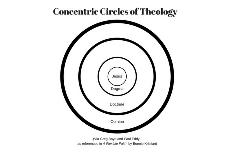 Concentric circles of theology image.jpg