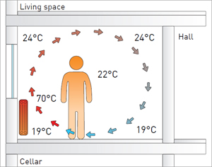 "Conventional heating: Heated air rises quickly and returns to the floor as cold air. Unbalanced temperature distribution, stirred dust caused by circulating air, ""dry air"""