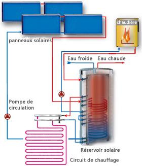 ECS et ECC_is-energy