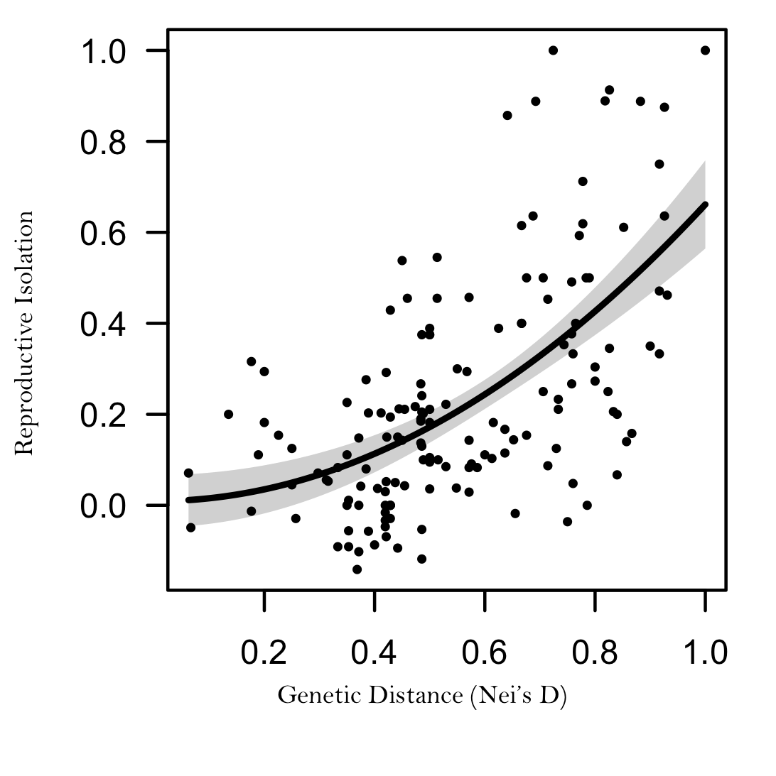Cumulative post-zygotic reproductive isolation across 18  Cakile  and  Erucaria  taxa in relationship to species' pairwise genetic distance.