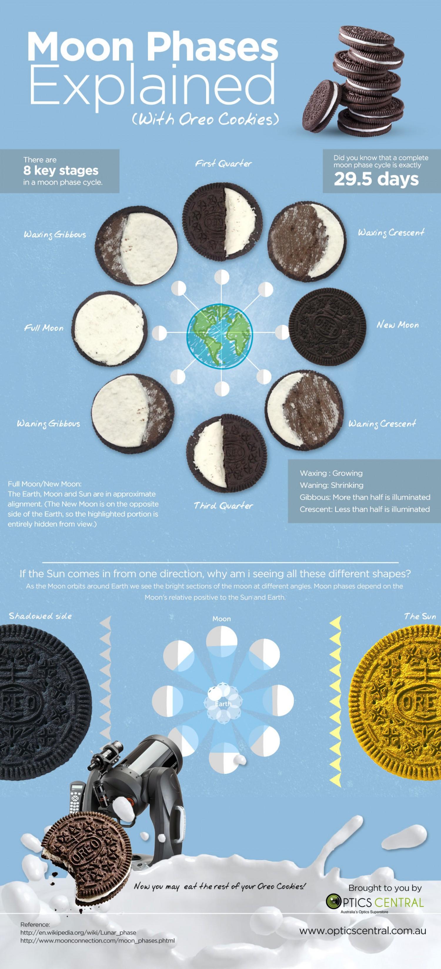 socialty moon oreo infographic
